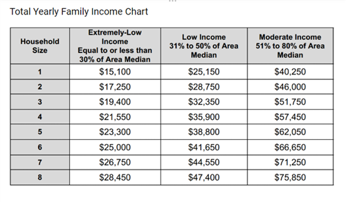 ALTV Total Yearly Family Income Chart