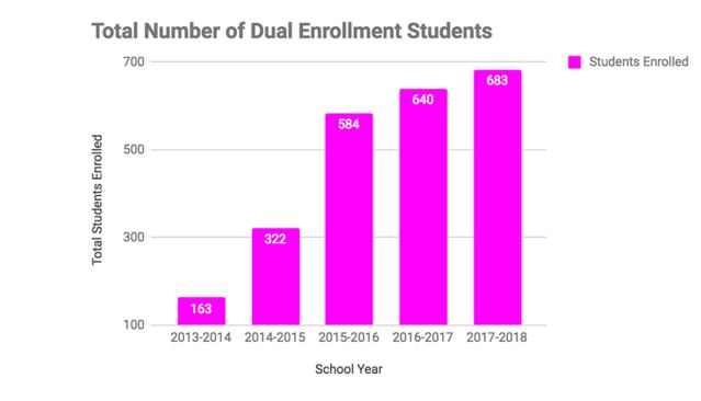 Graphic of number of students enrolled in TVUSD dual enrollment programs