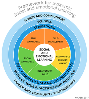 The Circle Framework for Systematic Social and Emotional Learning.  Outer circle says Homes and Communities.